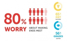80% Worry about making ends meet