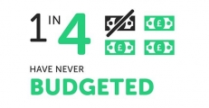 1/4 Have never budgeted